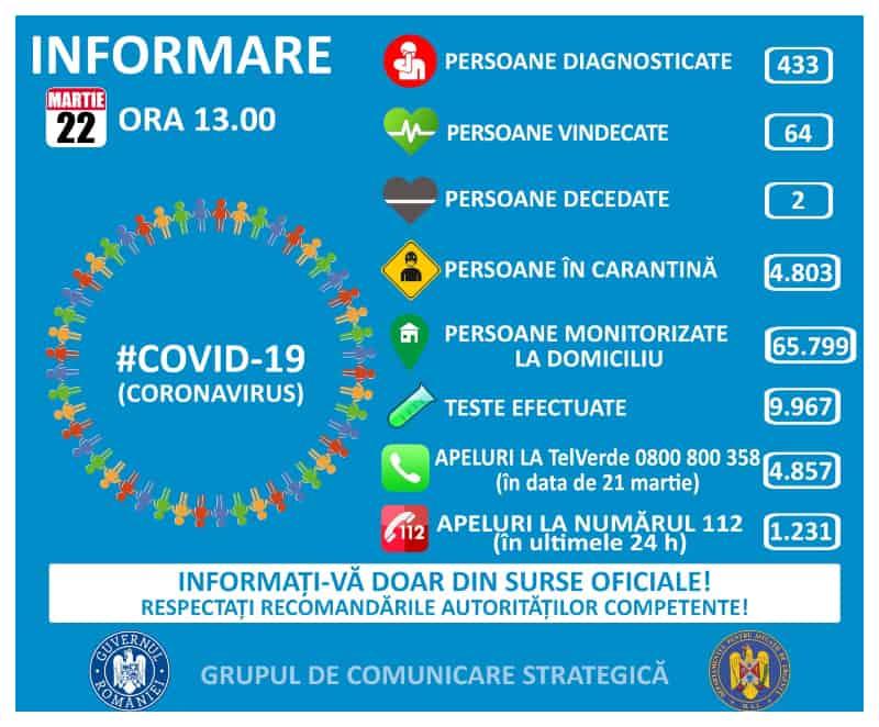 coronavirus 22 martie