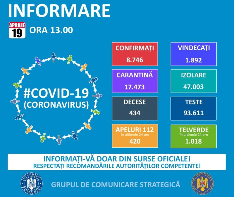coronavirus 19 aprilie