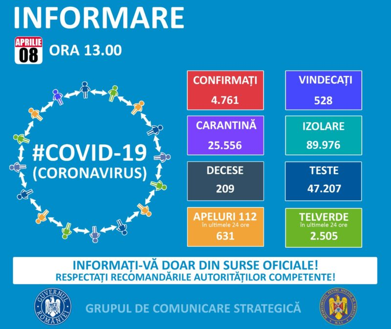 coronavirus 8 aprilie