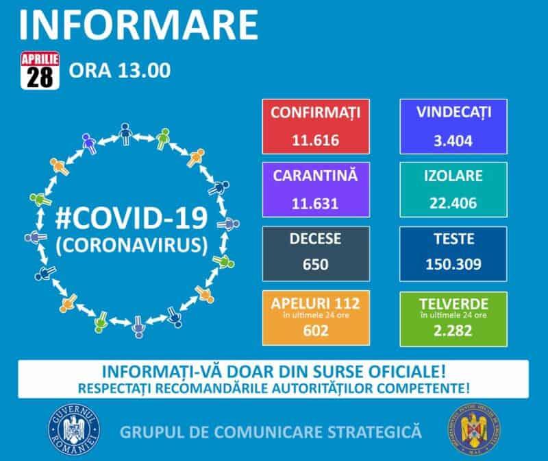 coronavirus 28 aprilie